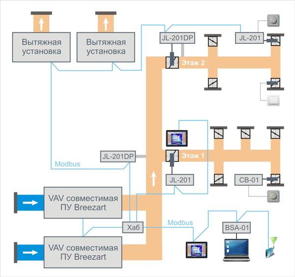 VAV-система многоэтажного здания