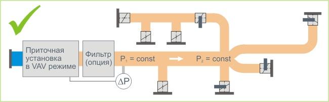 Конфигурация VAV-системы